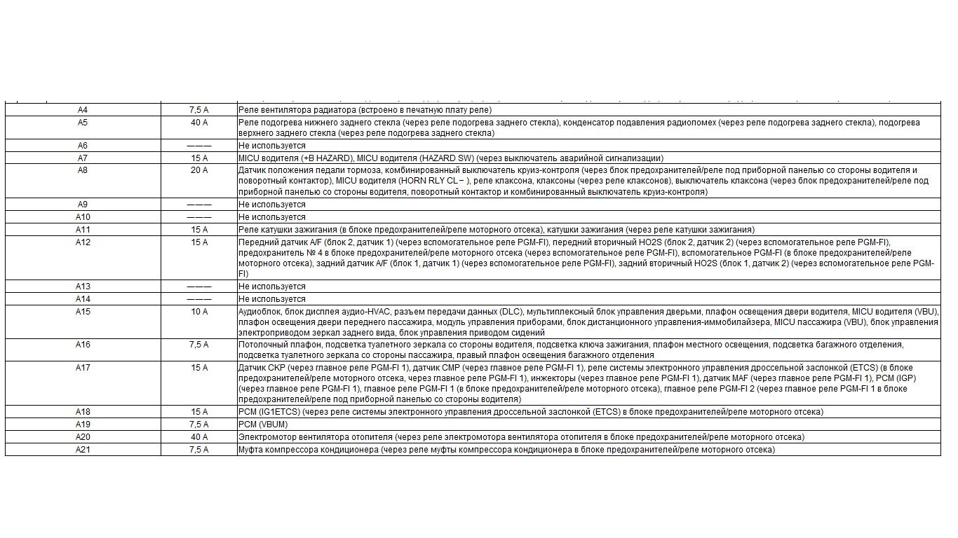 описание предохранителей блока предохранителей моторного отсека 2.jpg